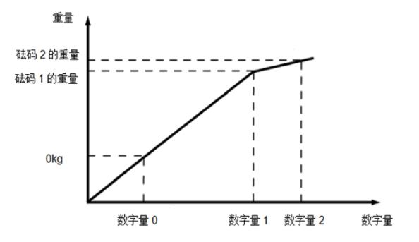 西门子称重模块为什么要进行标定